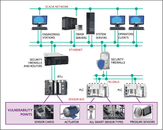 Typical DCS/SCADA system architecture showing the sensor at the bottom level, which represents the vulnerability points.