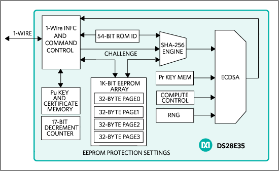 The functional block diagrams of the DS28E35 secure authenticator provides affordable elliptic-curve public-key authentication security to protect the sensor card. The DS2475 coprocessor offloads host ECDSA computing.