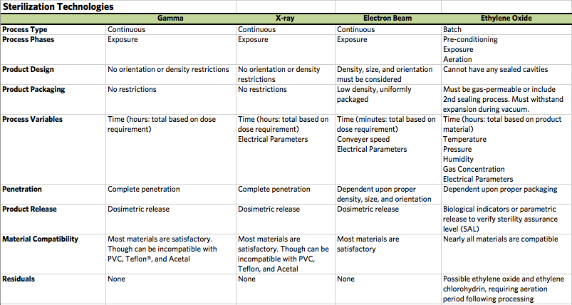 Comparison of sterilization technologies