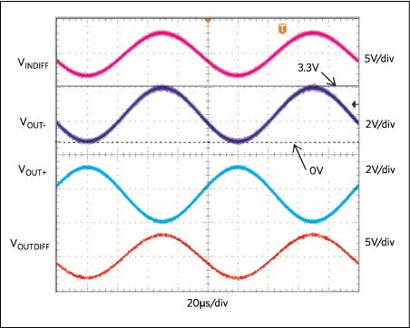 The output transient response from the Figure 2 circuit. Here VIN+ = 3.3VP-P and VIN- = VIN+-180° VOCM =1.65V.