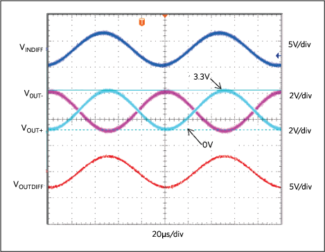 Output transient response for the Figure 5 circuit with VIN+= 3.3VP-P and VIN-= 3.3VP-P; VS+ = +5V; VS- = -5V; VIN-= VIN+ -180°; VOCM = 1.65V.