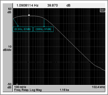 AC gain frequency response (GXF) of the noise measurement setup.