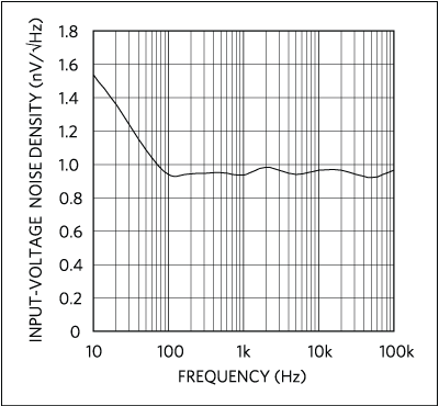 Input-voltage noise density performance of the MAX9632 (see MAX9632 data sheet).
