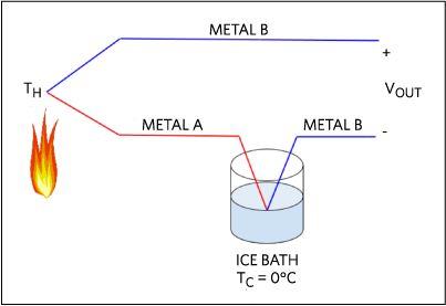Figure 3 equivalent circuit with cold junction placed inside an ice bath.