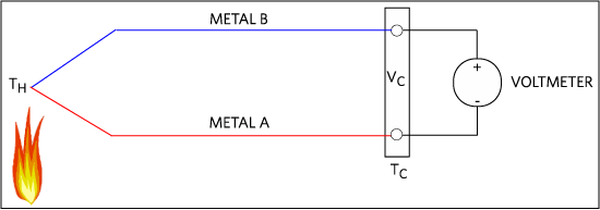 A modern thermocouple configuration.