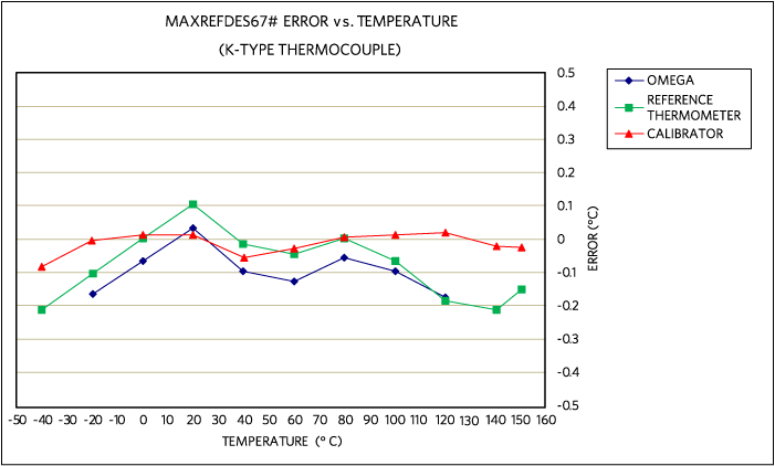 MAXREFDES67# error vs. temperature, using an Omnitec EC3TC, K-type thermocouple calibrated at 20°C.