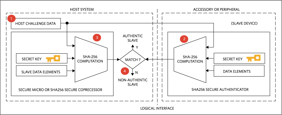 SHA-256 secure authentication is based on shared secrets.