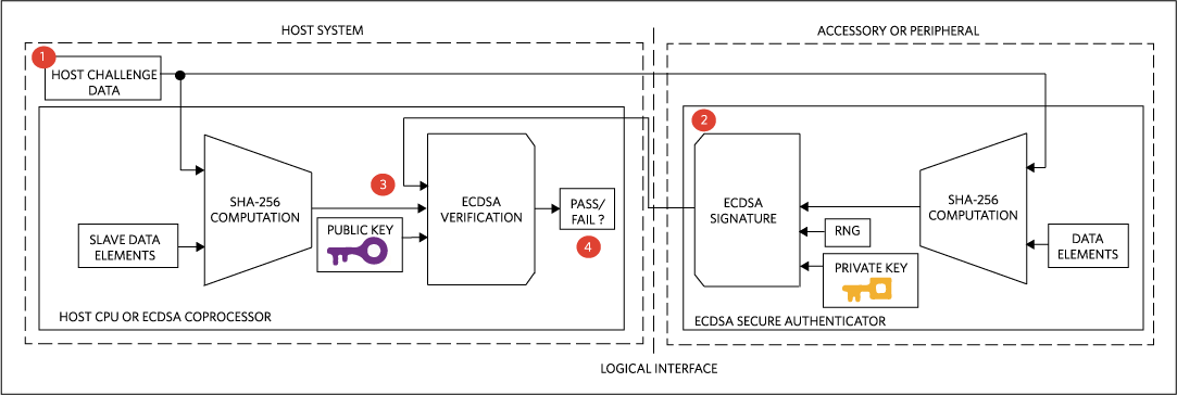 ECDSA-based authentication relies on a private/public key pair.