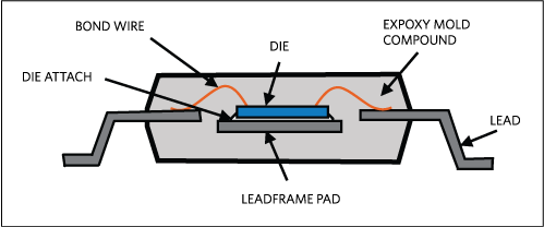 Cross-section view of leaded package.