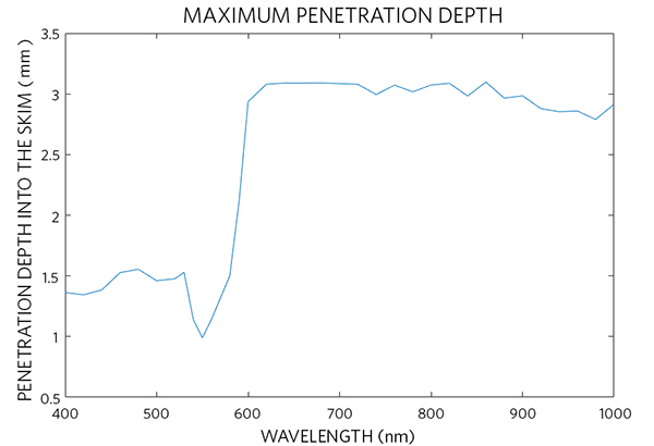 Simulated maximum penetration depth