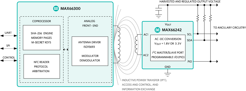 An NFC system consisting of the MAX66300 transceiver and the MAX66242 transponder.