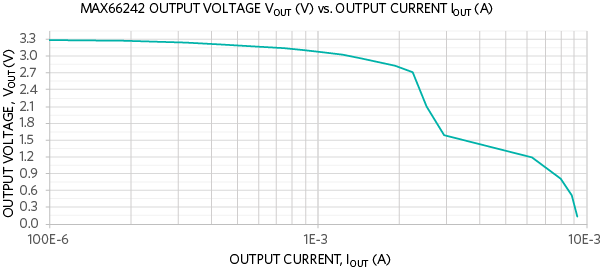 Output voltage (VOUT) versus output current (IOUT) for 3.3V VOUT mode