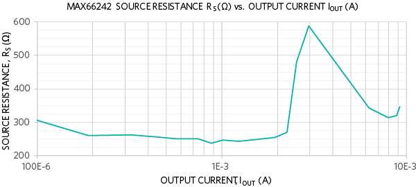 Source resistance (RS) for 3.3V VOUT mode.