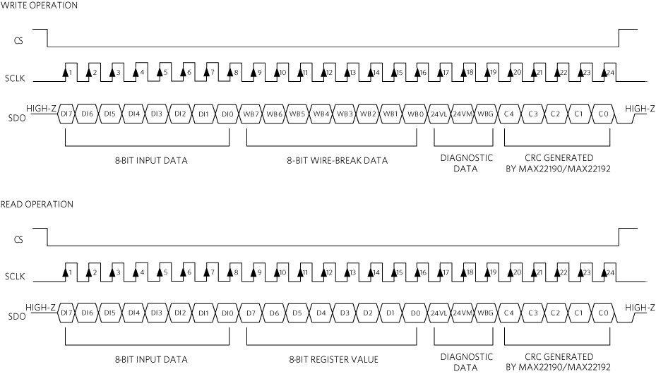 SDO data structure in a read or write operation