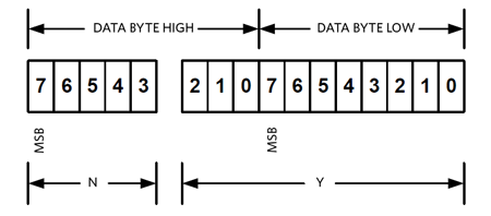 The structure of the LINEAR11 data format