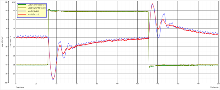 Comparison of load step responses from a MAX17242EVKIT on the lab bench and the MAX17242 SIMPLIS model in an