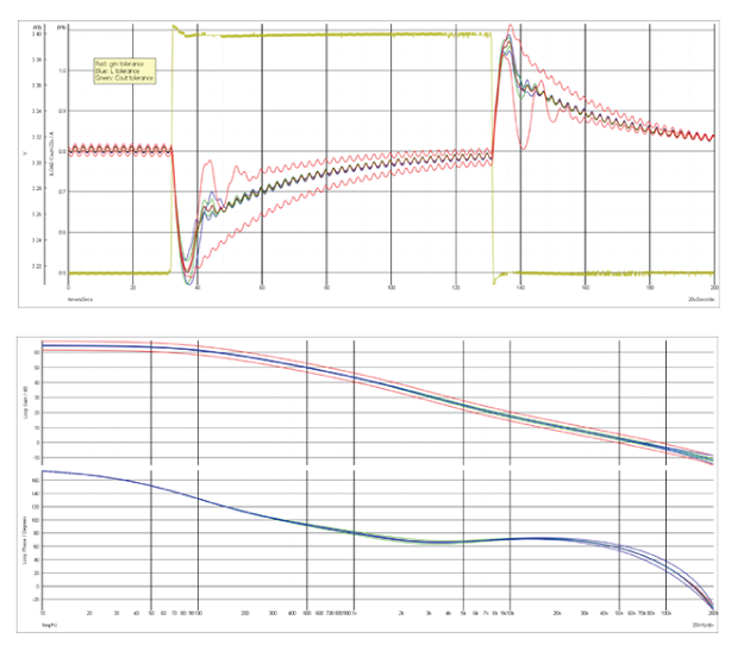 The expected range of transient and frequency responses for typical variations in inductance, output 