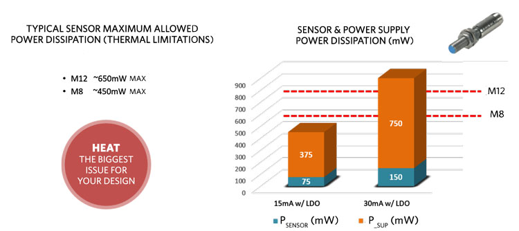 A comparison of power dissipation with sensor thermal capability