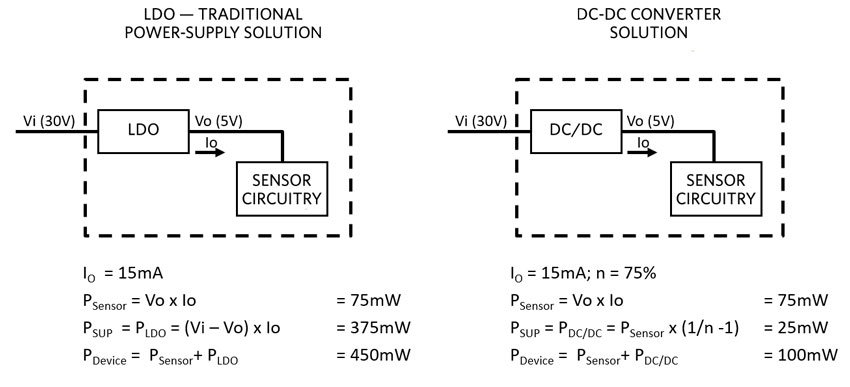A comparison of power supply dissipation in an LDO and a DC-DC converter
