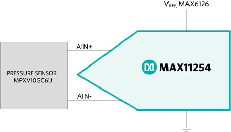 The MAX11254 ADC pressure sensor connection