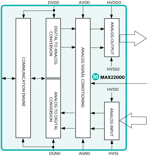 Simplified view of the MAX22000 analog I/O