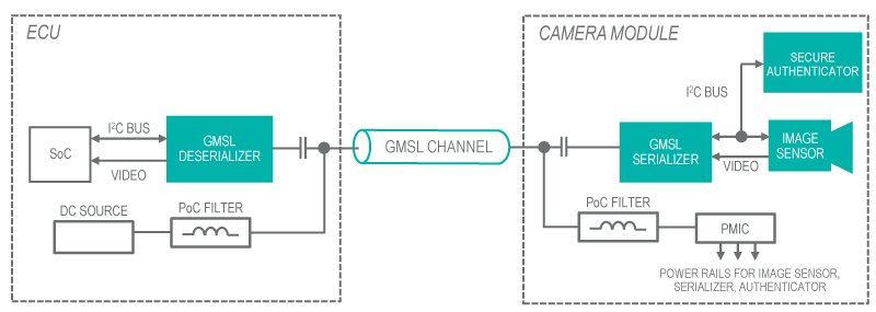 Communication to the secure authenticator using the GMSL channel's standard I2C bus.