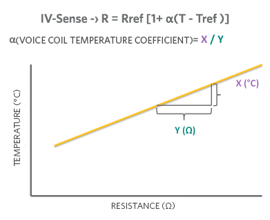 Resistance to Temperature Correction
