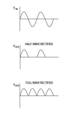 Half-wave and full-wave rectifier waveforms