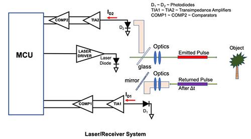 LiDAR block diagram.