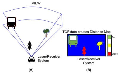 The distance map shows the objects detected by a LiDAR laser/receiver system.