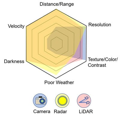 Comparison of LiDAR, radar, and cameras.