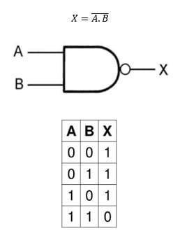 NAND Gate Symbol Truth Table