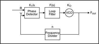 Block diagram of a basic phase-locked loop
