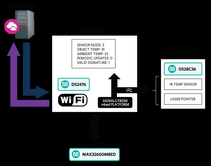 Maxim最新嵌入式安全平台轻松实现公钥加密,有效保护IoT设备和数据通路1