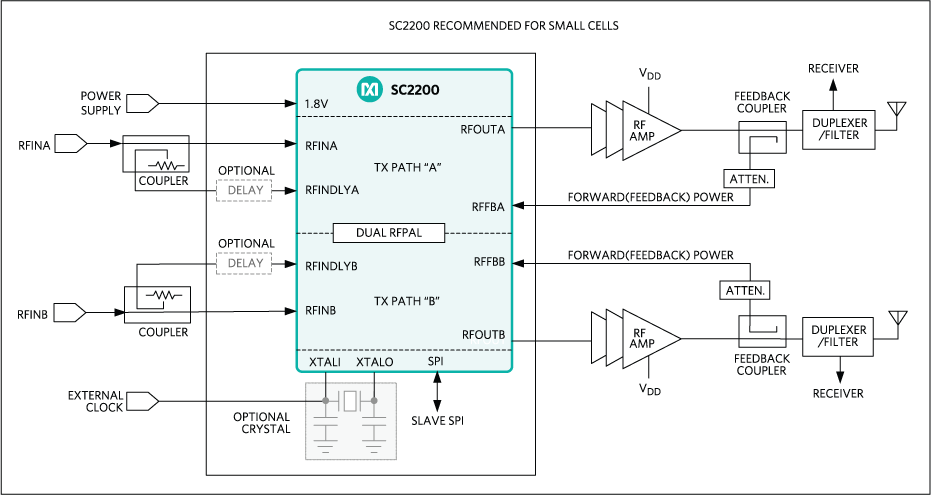 SC2200 Block Diagram