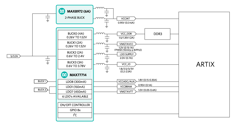 Power Solutions for Xilinx Artix, Spartan, and Zynq - Maxim