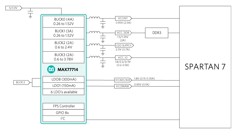 Xilinx FPGAs | Maxim Integrated