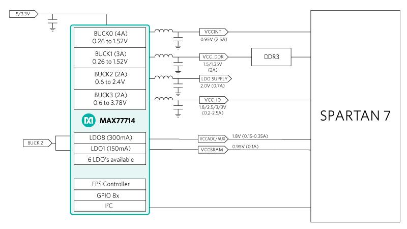 Xilinx FPGAs | Maxim Integrated