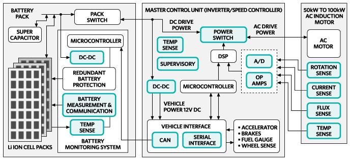 Electric Vehicle System Block Diagram: EV Powertrain - Maximrh:maximintegrated.com,Design
