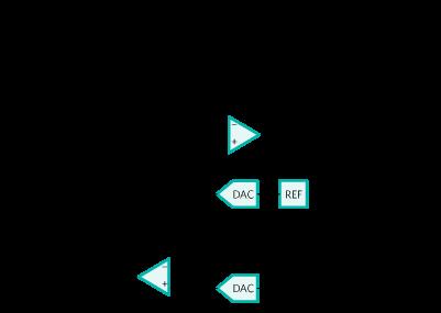 图2. 计数器配置的电化学试纸