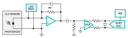 Figure 2. Simplified photodiate receive path circuit.