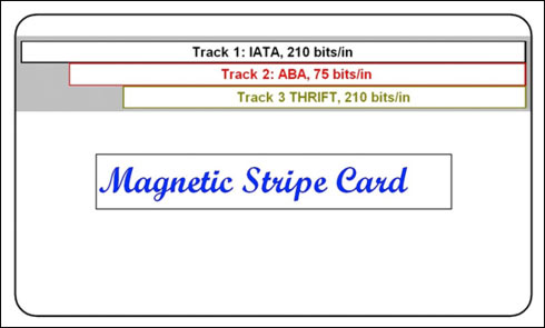 Improve Magnetic Card Reading In The Presence Of Noise