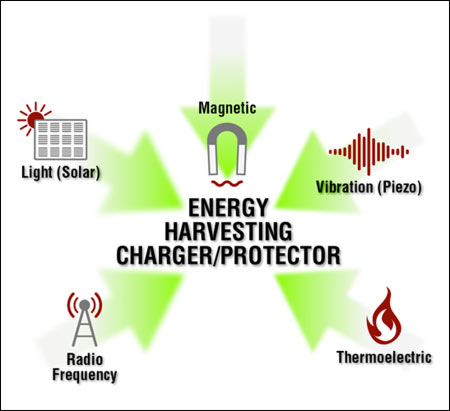 Energy Harvesting Systems Power the Powerless ...