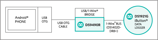 System block diagram uses the DS9490R 1-Wire adapter as the interface between the smartphone and the application device; the DS1402D-DR8 bus cable connects to the application device, here the DS1921G Thermochron iButton.