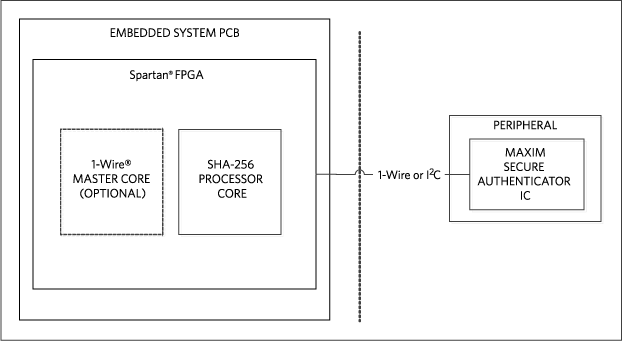 Block diagram for counterfeit protection of peripherals.
