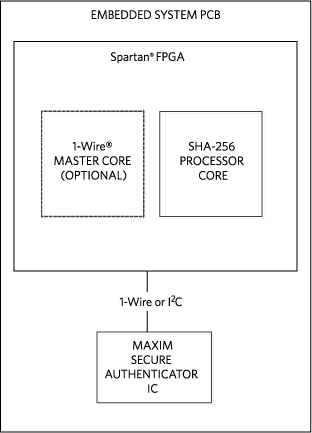 Block diagram for IP protection, and other applications.