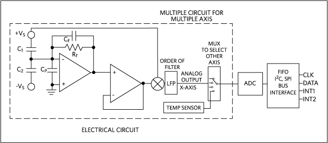 accelerometer and gyroscopes sensors operation sensing and rh maximintegrated com accelerometer schematic diagram MEMS Accelerometer Schematic Diagram of IC Chip