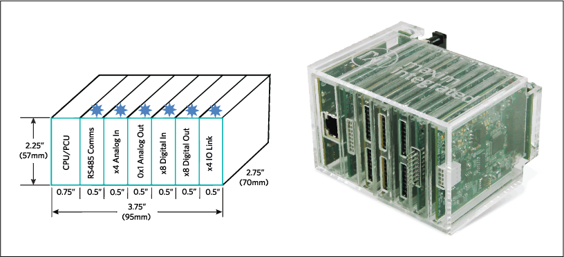 This Micro PLC proof of concept integrates a 32-bit microcontroller, Ethernet connectivity, and 25 I/O channels. The total area is 23 cu in (406,125 mm3).
