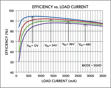 Efficiency versus load current. The data shows higher than 90% efficiency across a wide range of VIN and load currents.