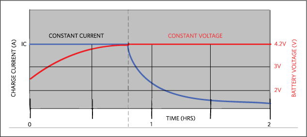 High-Voltage Battery Charger with Frequency Sync Input